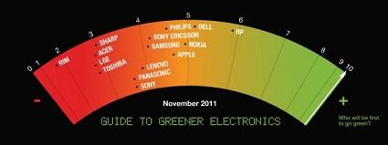 Greenpeace stila la classifica delle aziende pi?? ecologiche: HP ?¿ al primo posto